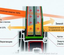 Как отличить энергосберегающий стеклопакет от обычного визуально?