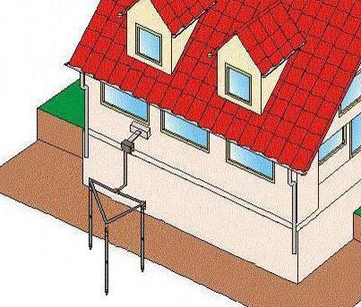 Контур заземления в частном доме: устройство, монтаж