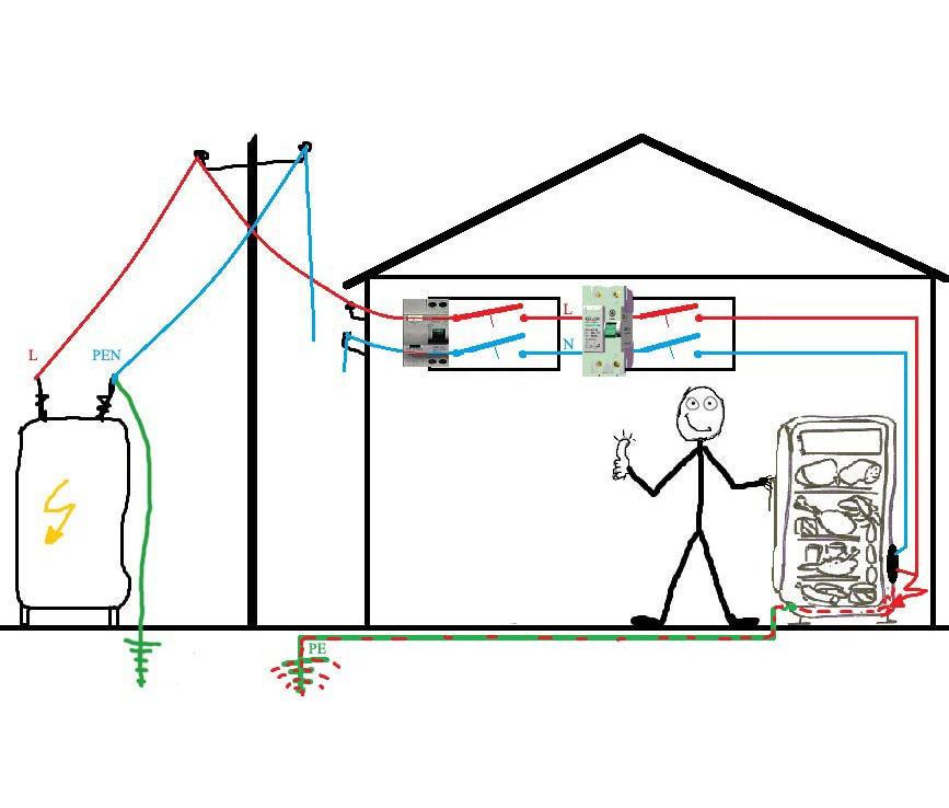 Защитное заземление дома