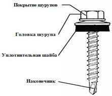 Самосверлящие шурупы для крепления металлочерепицы