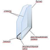 Однокамерный стеклопакет 4*16*4 мм