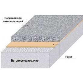 Монтування наливних підлог