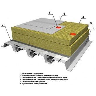 Утеплювач Техноніколь ТЕХНОРУФ В ПРОФ для плоскої покрівлі 195 кг/м3 плити 1200х600х30-110 мм