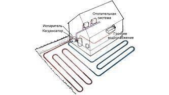 Тепловий насос — альтернативне опалювання