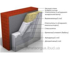 Система наружного утепления фасадов минеральной ватой