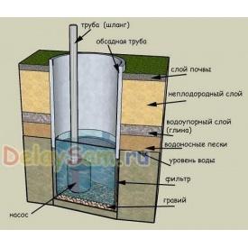 Бурение скважин на воду под ключ