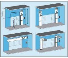 Тепловая завеса промышленная с водяным нагревом SAC 90-50