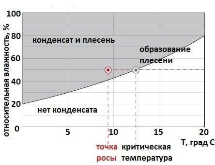 Запотевание окон и точка россы