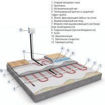 Монтаж двухжильного нагревательного кабеля под стяжку