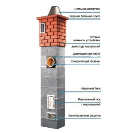 Дымоотводная система ICOPAL WULKAN C