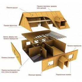 Будівництво каркасного будинку