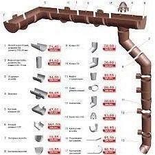 Водостічна система Bryza 125 коричнева