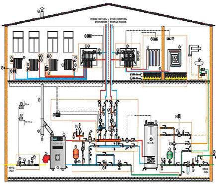 Проектирование систем отопления - ошибки, которые мы совершаем