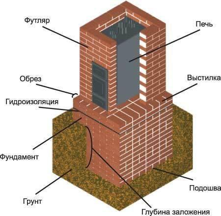 Фундамент під піч