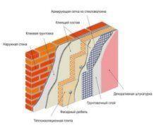 Характеристики та вимоги до систем теплоізоляції