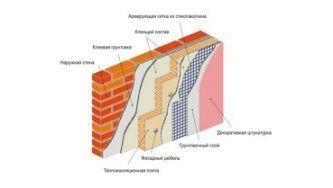 Характеристики и требования к системам теплоизоляции