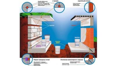 Проникаюча гідроізоляція