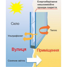 Енергозберігаючий склопакет Guardian ClimaGuard Solar