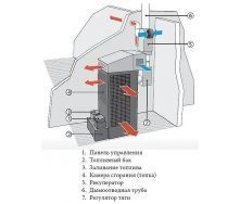 Теплогенераторы на отработанном масле HP 125