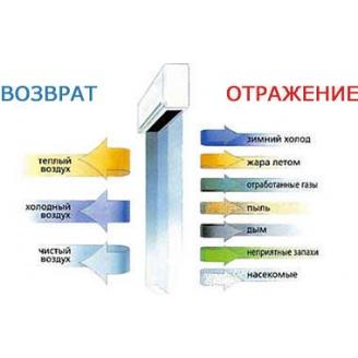 Тепловые завесы электрические Euroheat