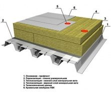 Утеплювач Техноніколь ТЕХНОРУФ ОПТИМА для плоскої покрівлі нижній шар 1200х600х200 мм