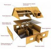 Будівництво будинку з sip панелей - домокомплект