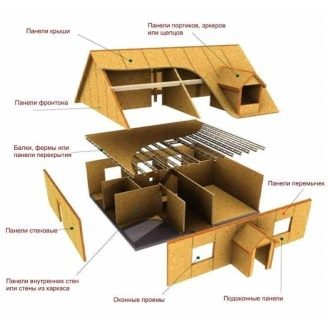 Строительство дома из sip панелей - домокомплект