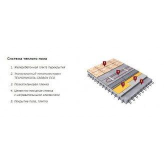 Экструзионный пенополистирол SWEETONDALE CARBON 1180х580х50 мм для утепления дома